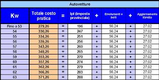 Tabelle con le tariffe predisposte dall'ACI